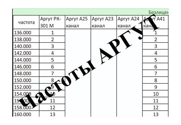 Таблица частот раций Аргут (Заводские настройки)